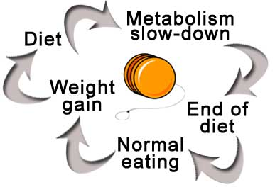Weight Cycling